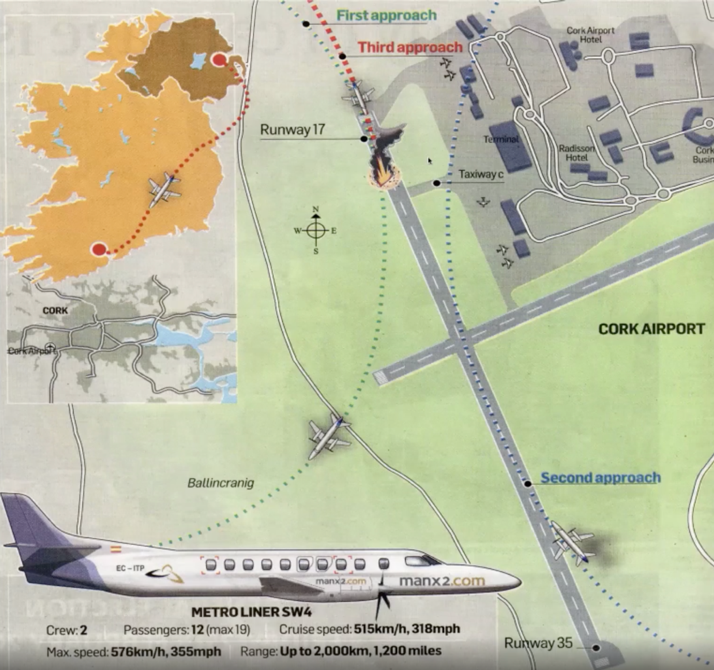 A map of the Manx2 approach to Cork Airport